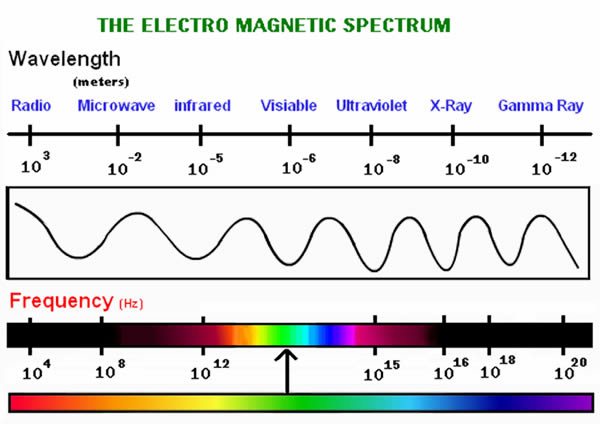 AM Radio Spectrum
