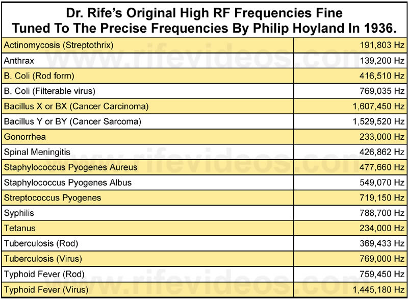 Dr. Rife's True Frequencies